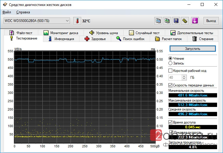 SSD диск WD Blue 500Gb (WDS500G2B0A) HD Tune