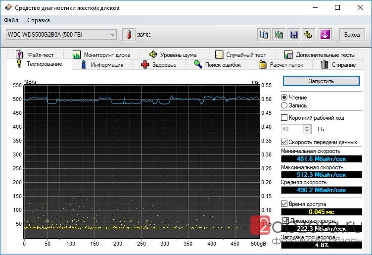 SSD диск WD Blue 500Gb (WDS500G2B0A) HD Tune